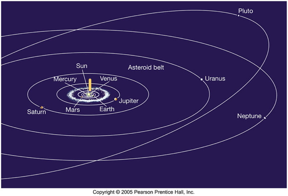 how to find the orbital radius pg